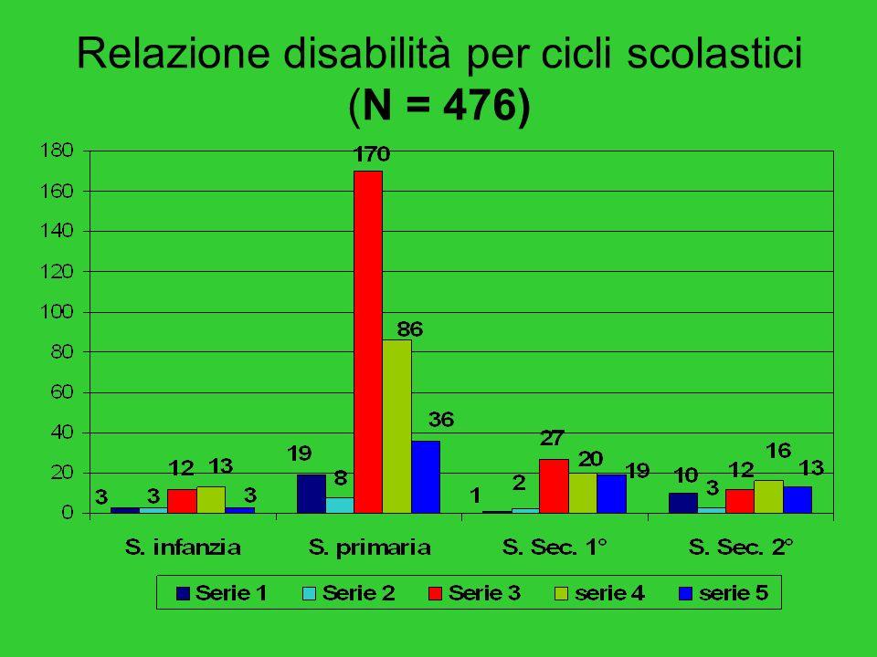 Indagine esplorativa sperimatale - Verso un Osservatorio Territoriale Integrato /Obiettivo 114 Distribuzione casi di disabilità (N = 476)