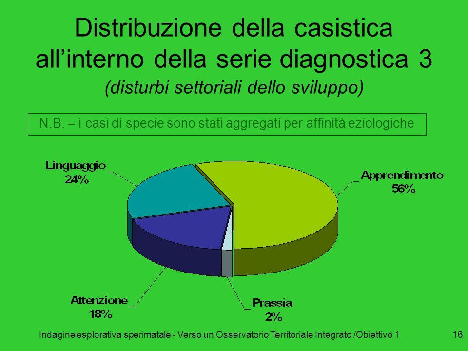 Relazione disabilità per cicli scolastici (N = 476)