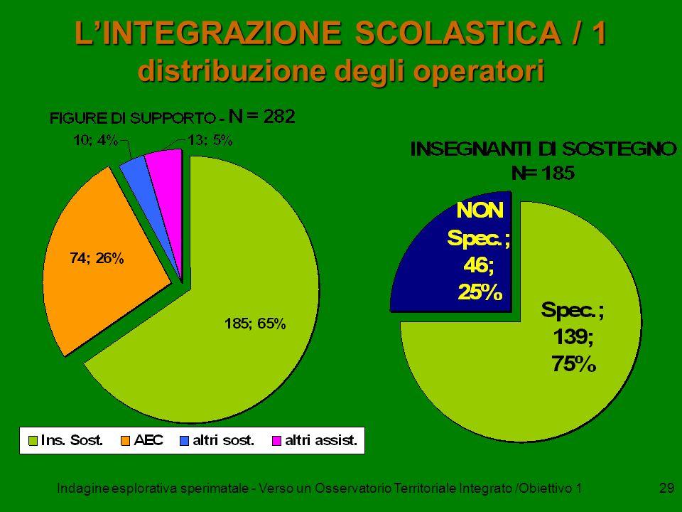 Indagine esplorativa sperimatale - Verso un Osservatorio Territoriale Integrato /Obiettivo 128 Dati percentuali dellazione diagnostica