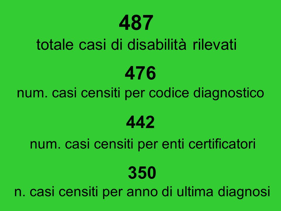 487 totale casi di disabilità rilevati 476 num.casi censiti per codice diagnostico 350 n.