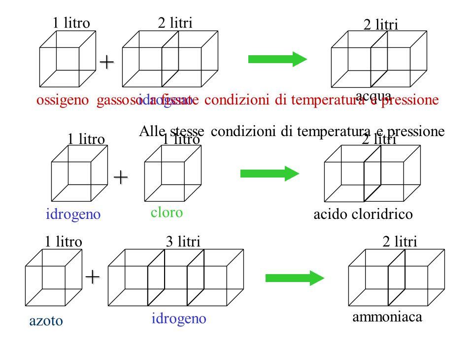 Legge dei volumi di combinazione dei gas (Gay-Lussac) I volumi di combinazione dei gas reagenti, misurati nelle stesse condizioni di temperatura e pressione, stanno tra loro in rapporti esprimibili con numeri semplici e interi