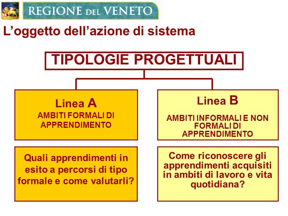 TIPOLOGIE PROGETTUALI Linea A AMBITI FORMALI DI APPRENDIMENTO Linea B AMBITI INFORMALI E NON FORMALI DI APPRENDIMENTO Quali apprendimenti in esito a percorsi di tipo formale e come valutarli.