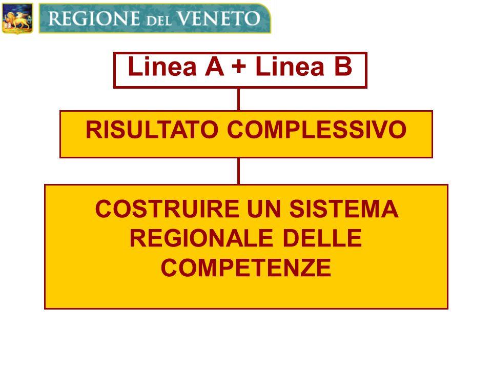 Linea A + Linea B RISULTATO COMPLESSIVO COSTRUIRE UN SISTEMA REGIONALE DELLE COMPETENZE