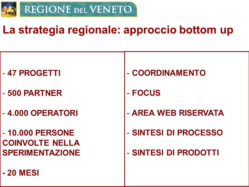 La strategia regionale: approccio bottom up - 47 PROGETTI - 500 PARTNER - 4.000 OPERATORI - 10.000 PERSONE COINVOLTE NELLA SPERIMENTAZIONE - 20 MESI - COORDINAMENTO - FOCUS - AREA WEB RISERVATA - SINTESI DI PROCESSO - SINTESI DI PRODOTTI