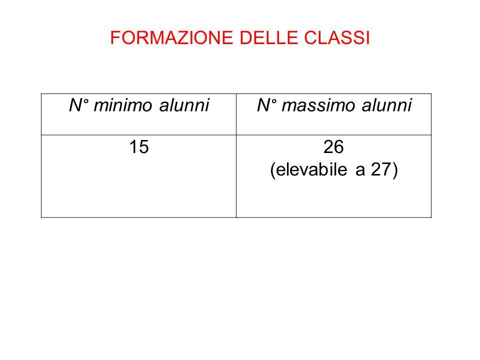 FORMAZIONE DELLE CLASSI N° minimo alunniN° massimo alunni 1526 (elevabile a 27)