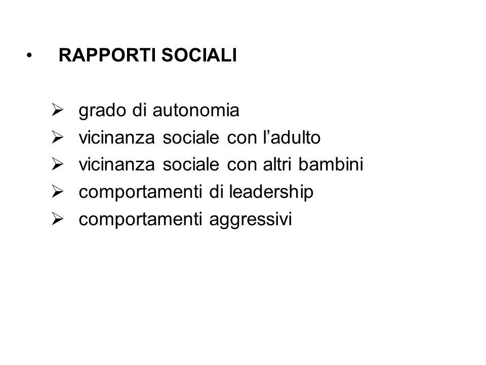 RAPPORTI SOCIALI grado di autonomia vicinanza sociale con ladulto vicinanza sociale con altri bambini comportamenti di leadership comportamenti aggressivi