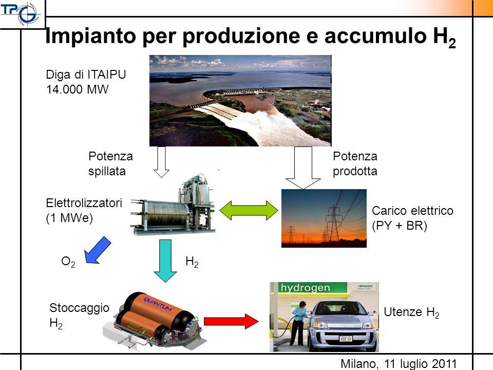 Impianto per produzione e accumulo H 2 Carico elettrico (PY + BR) Diga di ITAIPU 14.000 MW Potenza prodotta Potenza spillata Elettrolizzatori (1 MWe)