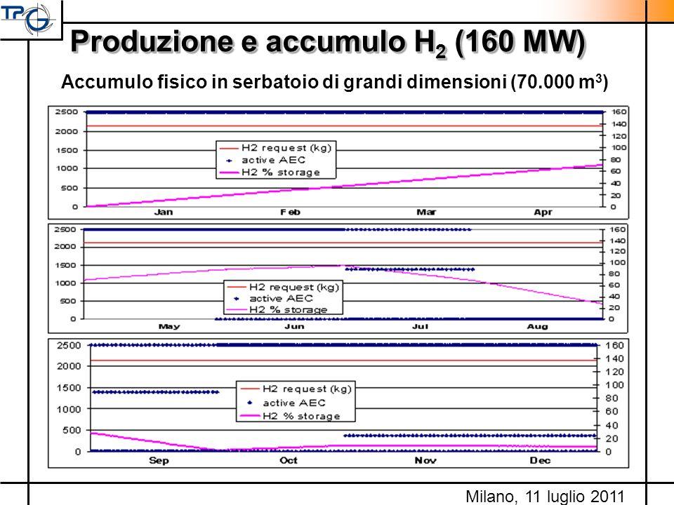 Produzione e accumulo H 2 (160 MW) Accumulo fisico in serbatoio di grandi dimensioni (70.000 m 3 ) Milano, 11 luglio 2011