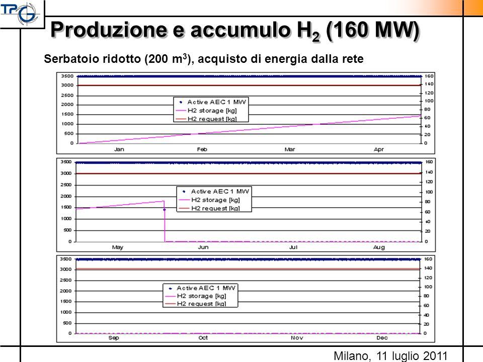 Produzione e accumulo H 2 (160 MW) Serbatoio ridotto (200 m 3 ), acquisto di energia dalla rete Milano, 11 luglio 2011