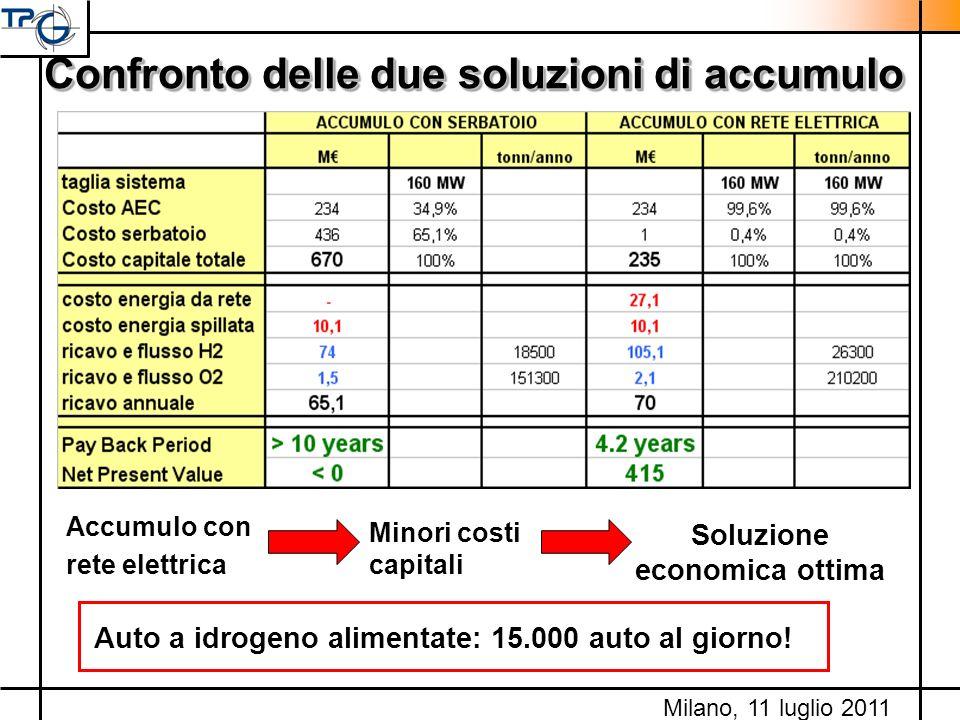 Confronto delle due soluzioni di accumulo Accumulo con rete elettrica Minori costi capitali Soluzione economica ottima Auto a idrogeno alimentate: 15.