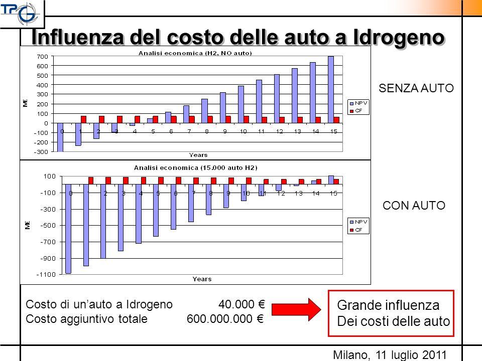 Influenza del costo delle auto a Idrogeno Costo di unauto a Idrogeno 40.000 Costo aggiuntivo totale 600.000.000 Grande influenza Dei costi delle auto