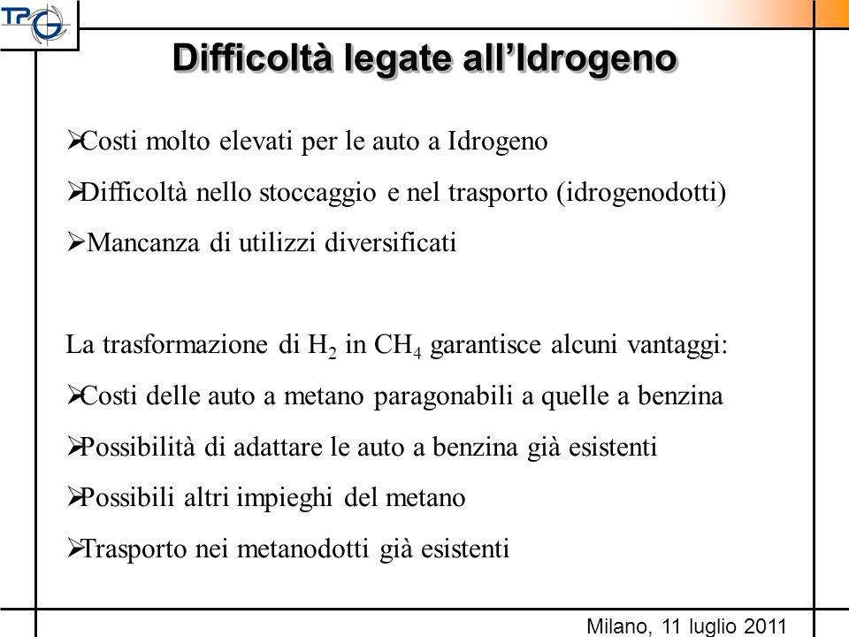 Difficoltà legate allIdrogeno Costi molto elevati per le auto a Idrogeno Difficoltà nello stoccaggio e nel trasporto (idrogenodotti) Mancanza di utili