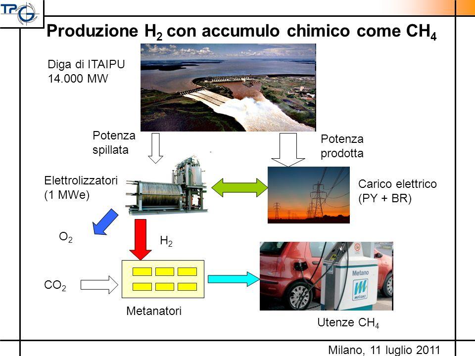 Produzione H 2 con accumulo chimico come CH 4 Carico elettrico (PY + BR) Diga di ITAIPU 14.000 MW Potenza prodotta Potenza spillata Elettrolizzatori (