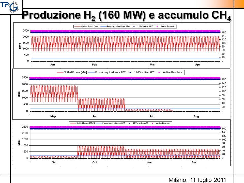 Produzione H 2 (160 MW) e accumulo CH 4 Milano, 11 luglio 2011