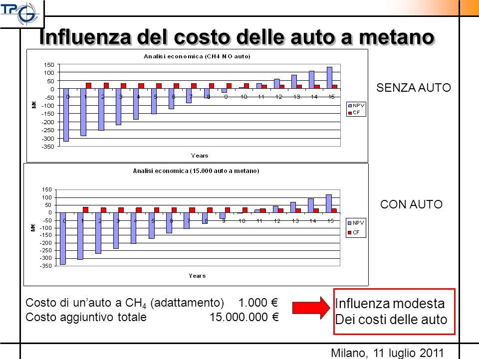 Influenza del costo delle auto a metano Costo di unauto a CH 4 (adattamento) 1.000 Costo aggiuntivo totale 15.000.000 Influenza modesta Dei costi dell