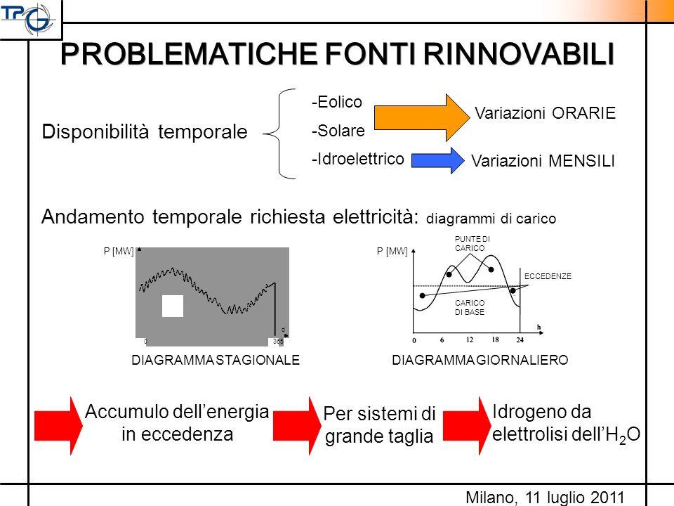 PROBLEMATICHE FONTI RINNOVABILI Disponibilità temporale Andamento temporale richiesta elettricità: diagrammi di carico P [MW] CARICO DI BASE PUNTE DI