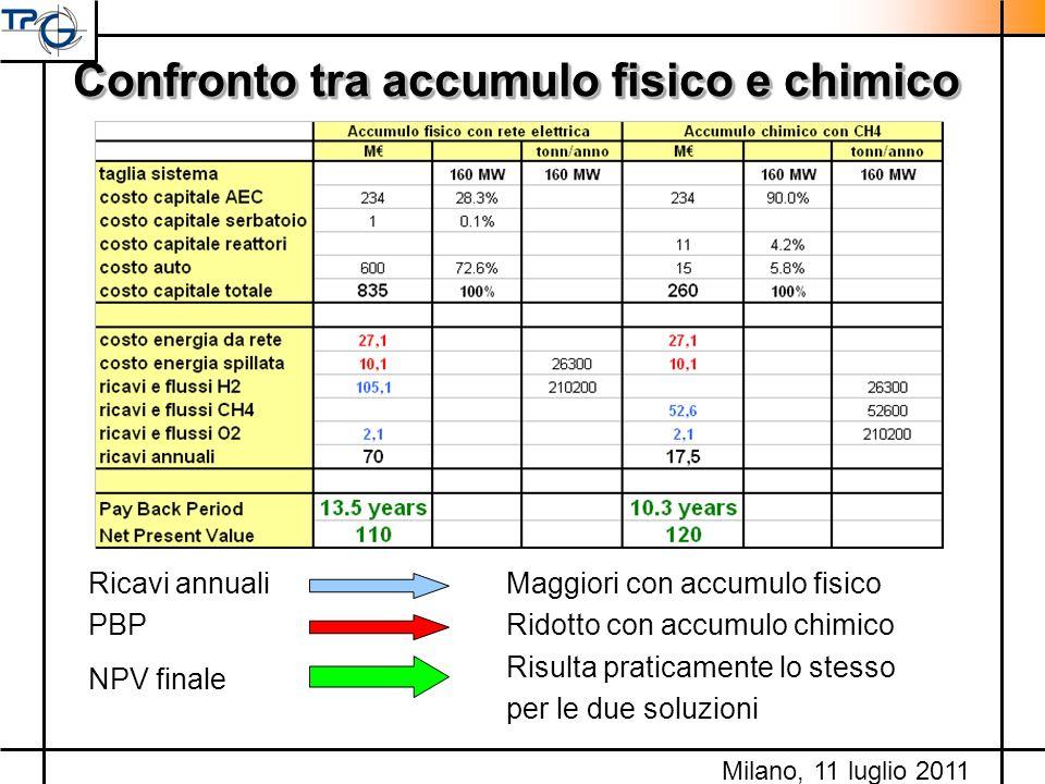 Confronto tra accumulo fisico e chimico Milano, 11 luglio 2011 Ricavi annualiMaggiori con accumulo fisico PBPRidotto con accumulo chimico Risulta prat