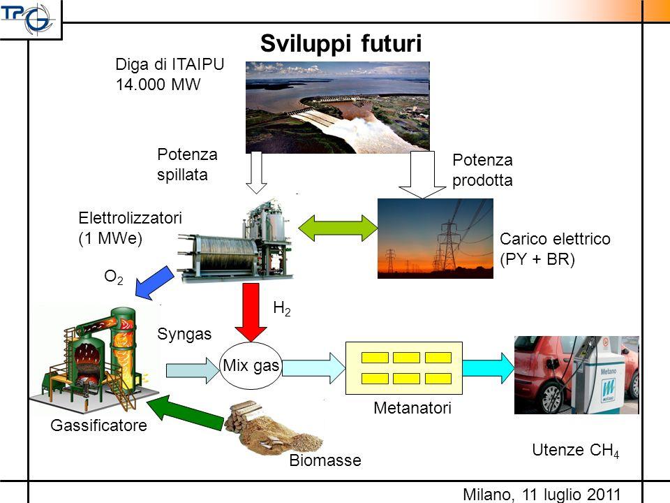 Sviluppi futuri Carico elettrico (PY + BR) Diga di ITAIPU 14.000 MW Potenza prodotta Potenza spillata Elettrolizzatori (1 MWe) Utenze CH 4 Metanatori