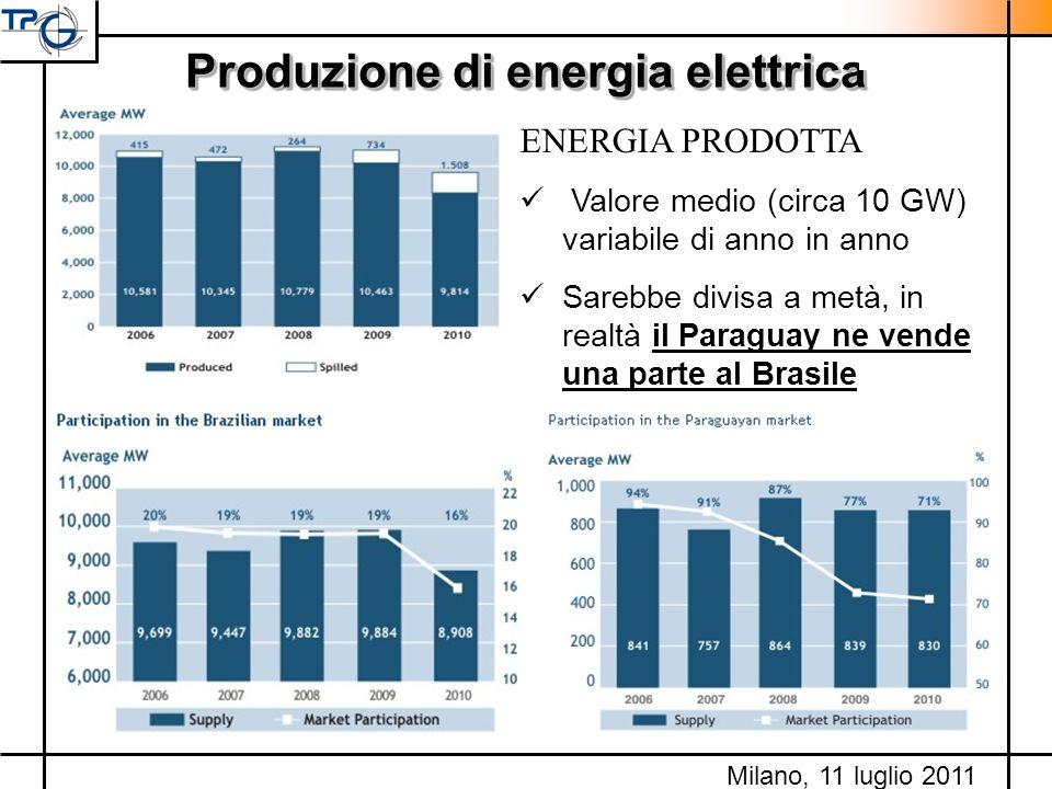 Produzione di energia elettrica ENERGIA PRODOTTA Valore medio (circa 10 GW) variabile di anno in anno Sarebbe divisa a metà, in realtà il Paraguay ne