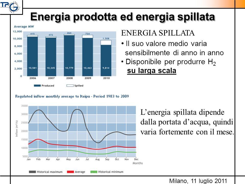 Energia prodotta ed energia spillata ENERGIA SPILLATA Il suo valore medio varia sensibilmente di anno in anno Disponibile per produrre H 2 su larga sc