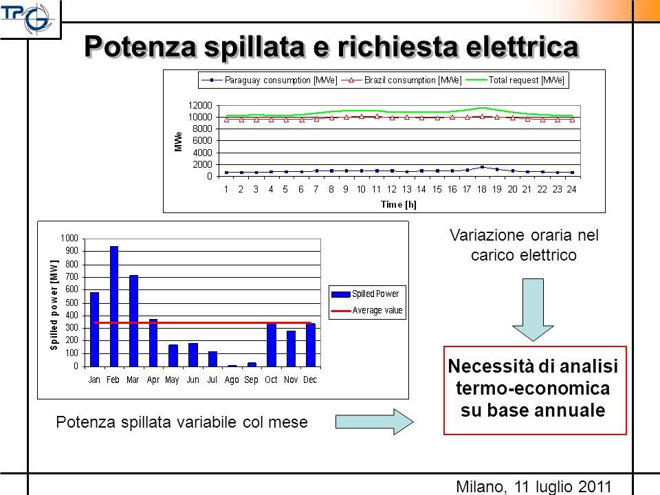 Potenza spillata e richiesta elettrica Necessità di analisi termo-economica su base annuale Variazione oraria nel carico elettrico Potenza spillata va