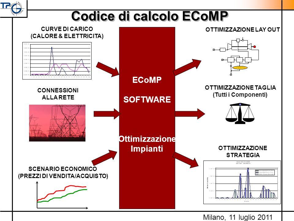 Codice di calcolo ECoMP SCENARIO ECONOMICO (PREZZI DI VENDITA/ACQUISTO) ECoMP SOFTWARE Ottimizzazione Impianti OTTIMIZZAZIONE LAY OUT OTTIMIZZAZIONE T