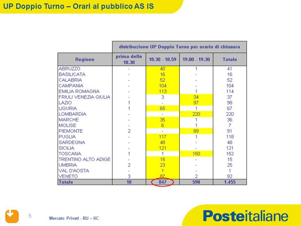 5 Mercato Privati - RU – IIC UP Doppio Turno – Orari al pubblico AS IS