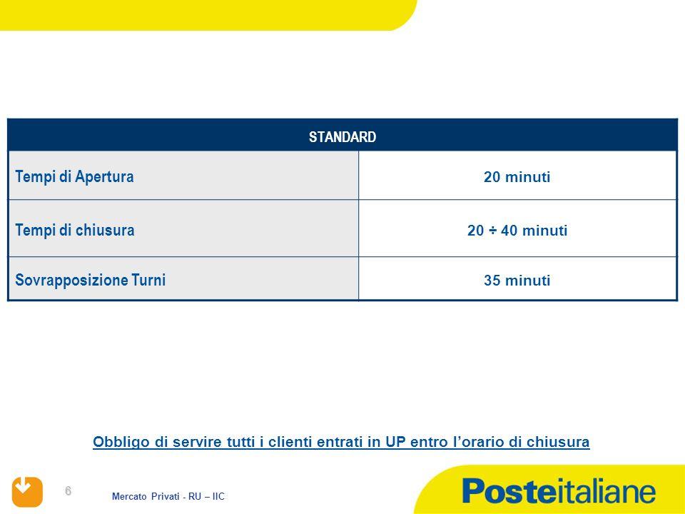 6 Mercato Privati - RU – IIC STANDARD Tempi di Apertura 20 minuti Tempi di chiusura 20 ÷ 40 minuti Sovrapposizione Turni 35 minuti Obbligo di servire