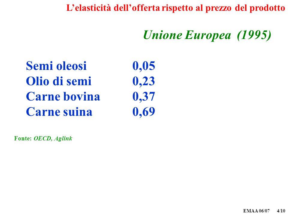 EMAA 06/07 4/10 Unione Europea (1995) Semi oleosi 0,05 Olio di semi 0,23 Carne bovina 0,37 Carne suina 0,69 Fonte: OECD, Aglink Lelasticità delloffert