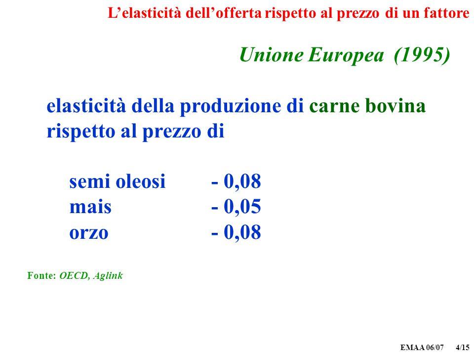 EMAA 06/07 4/15 Unione Europea (1995) elasticità della produzione di carne bovina rispetto al prezzo di semi oleosi- 0,08 mais- 0,05 orzo - 0,08 Fonte