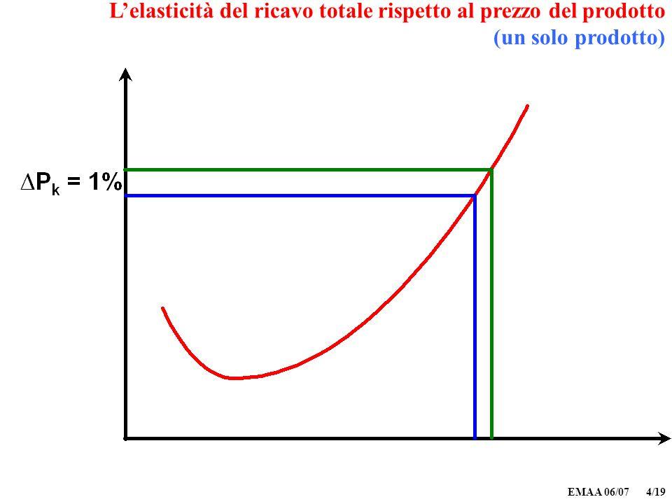 EMAA 06/07 4/19 Lelasticità del ricavo totale rispetto al prezzo del prodotto (un solo prodotto)