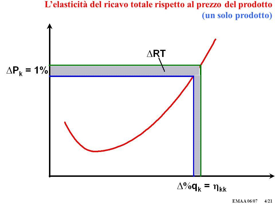 EMAA 06/07 4/21 Lelasticità del ricavo totale rispetto al prezzo del prodotto (un solo prodotto)