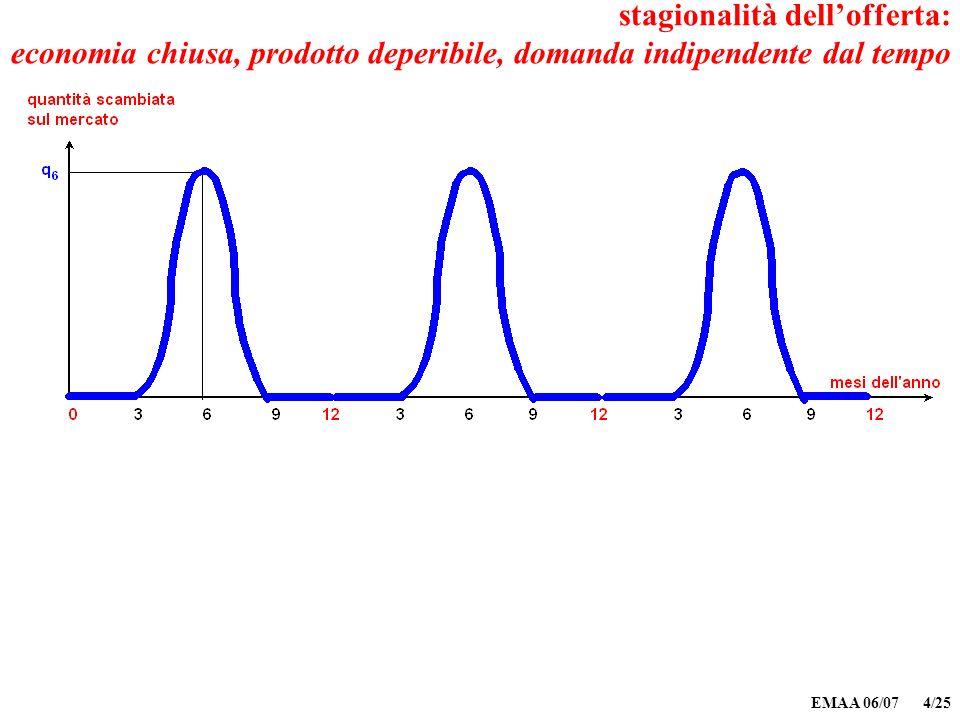 EMAA 06/07 4/25 stagionalità dellofferta: economia chiusa, prodotto deperibile, domanda indipendente dal tempo