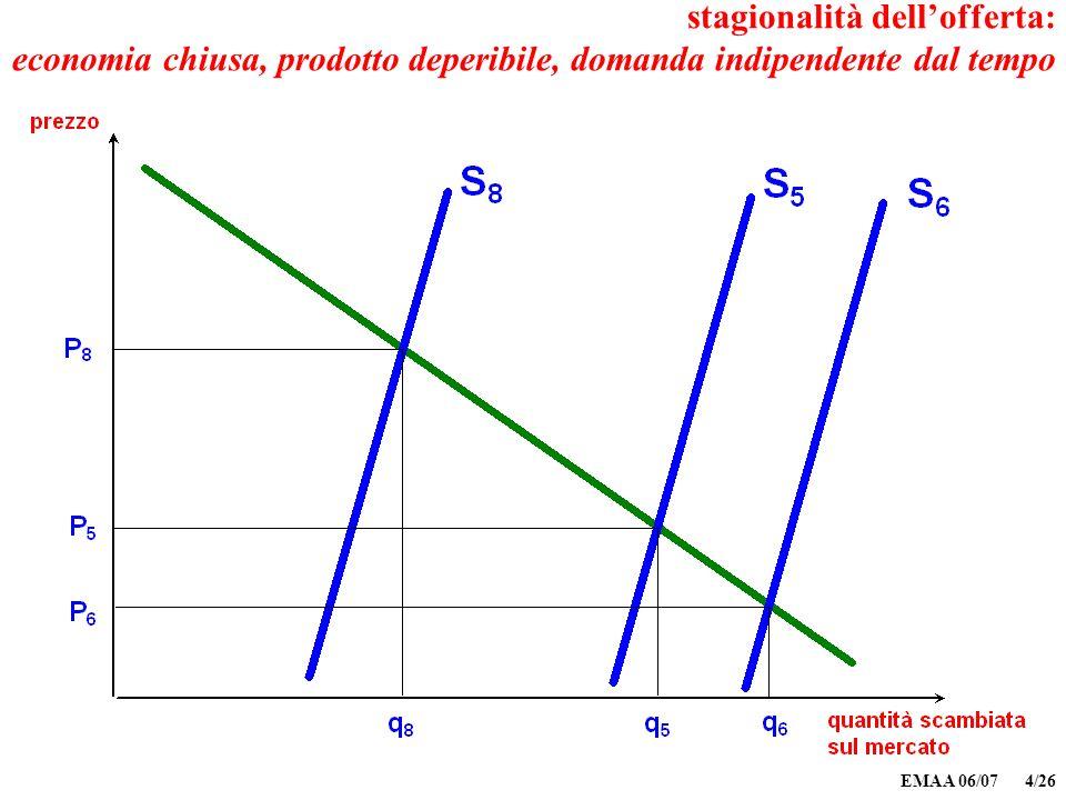 EMAA 06/07 4/26 stagionalità dellofferta: economia chiusa, prodotto deperibile, domanda indipendente dal tempo