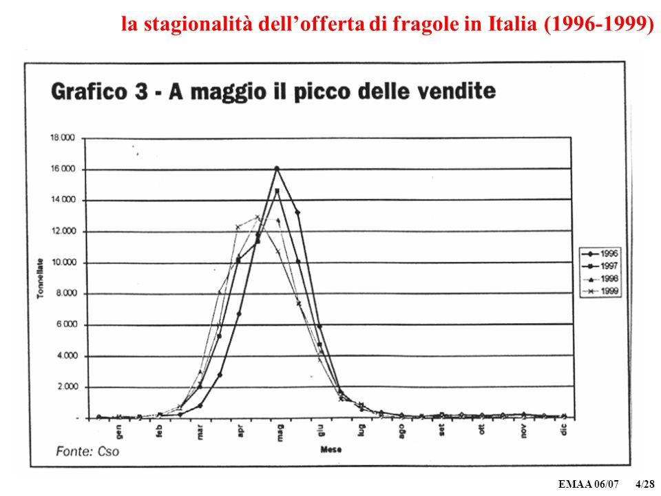 EMAA 06/07 4/28 la stagionalità dellofferta di fragole in Italia (1996-1999)