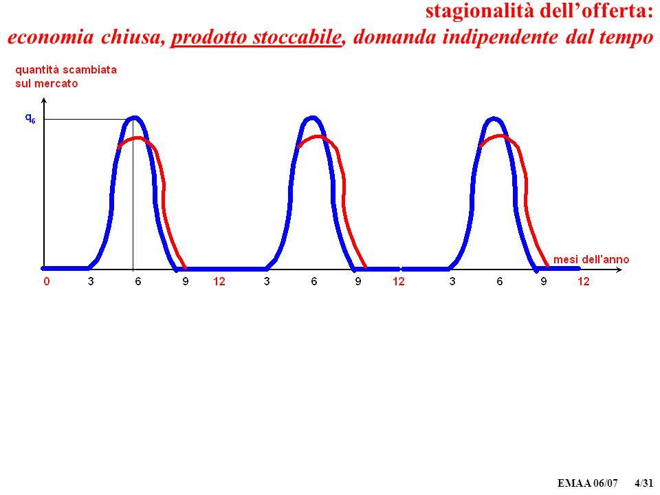 EMAA 06/07 4/31 stagionalità dellofferta: economia chiusa, prodotto stoccabile, domanda indipendente dal tempo