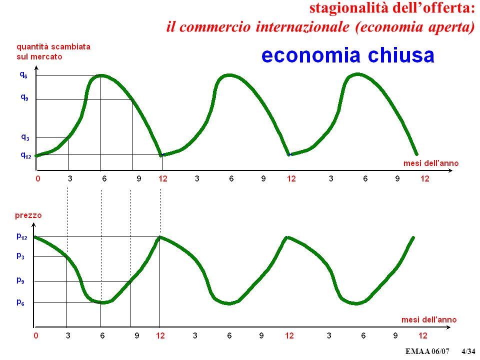 EMAA 06/07 4/34 stagionalità dellofferta: il commercio internazionale (economia aperta)