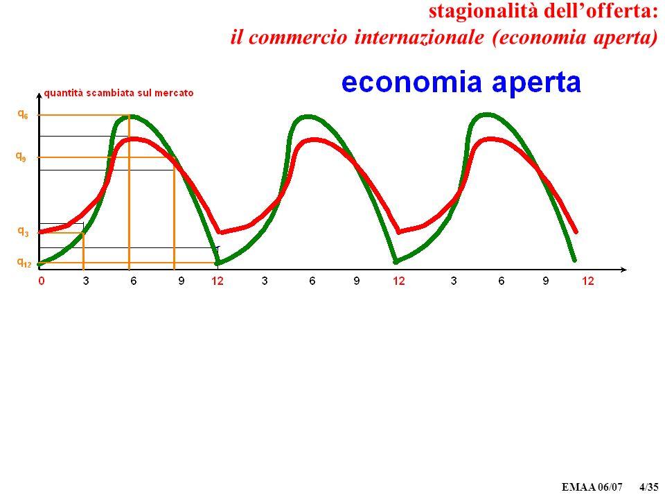 EMAA 06/07 4/35 stagionalità dellofferta: il commercio internazionale (economia aperta)