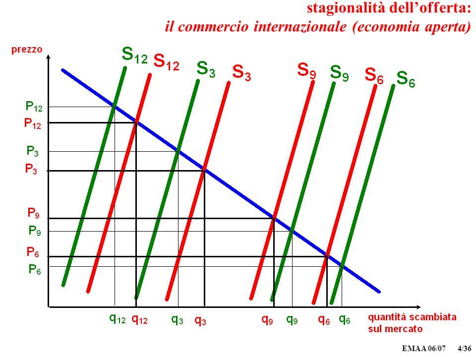 EMAA 06/07 4/36 stagionalità dellofferta: il commercio internazionale (economia aperta)
