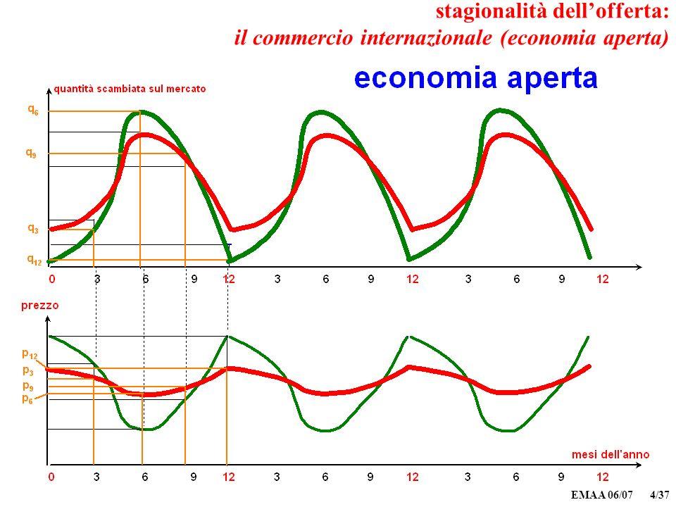 EMAA 06/07 4/37 stagionalità dellofferta: il commercio internazionale (economia aperta)