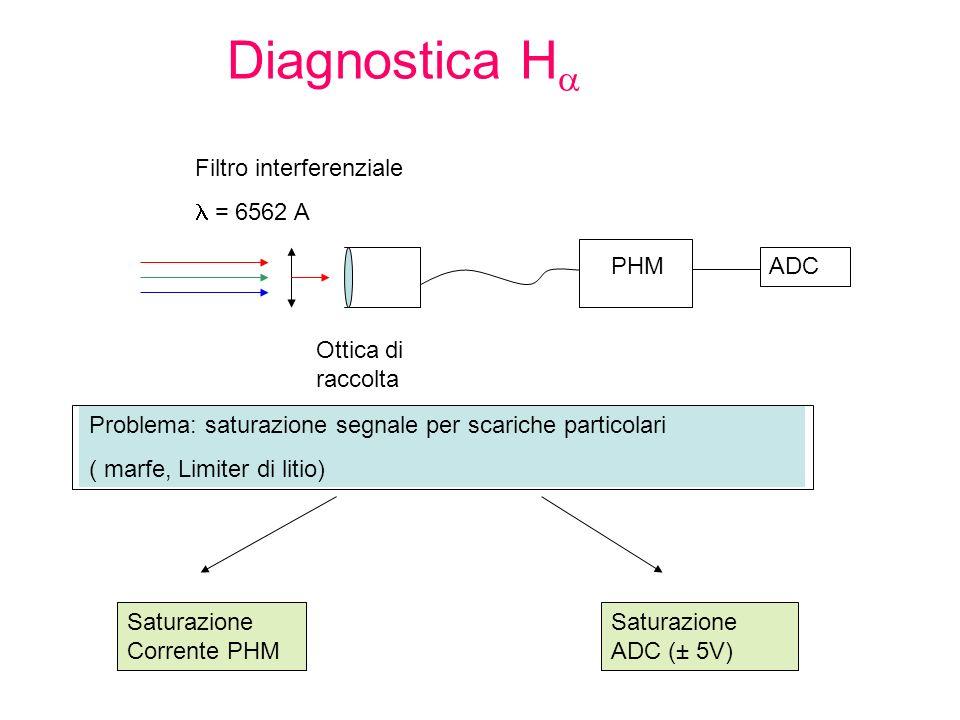 Diagnostica H Filtro interferenziale = 6562 A Ottica di raccolta Problema: saturazione segnale per scariche particolari ( marfe, Limiter di litio) PHM Saturazione Corrente PHM Saturazione ADC (± 5V) ADC