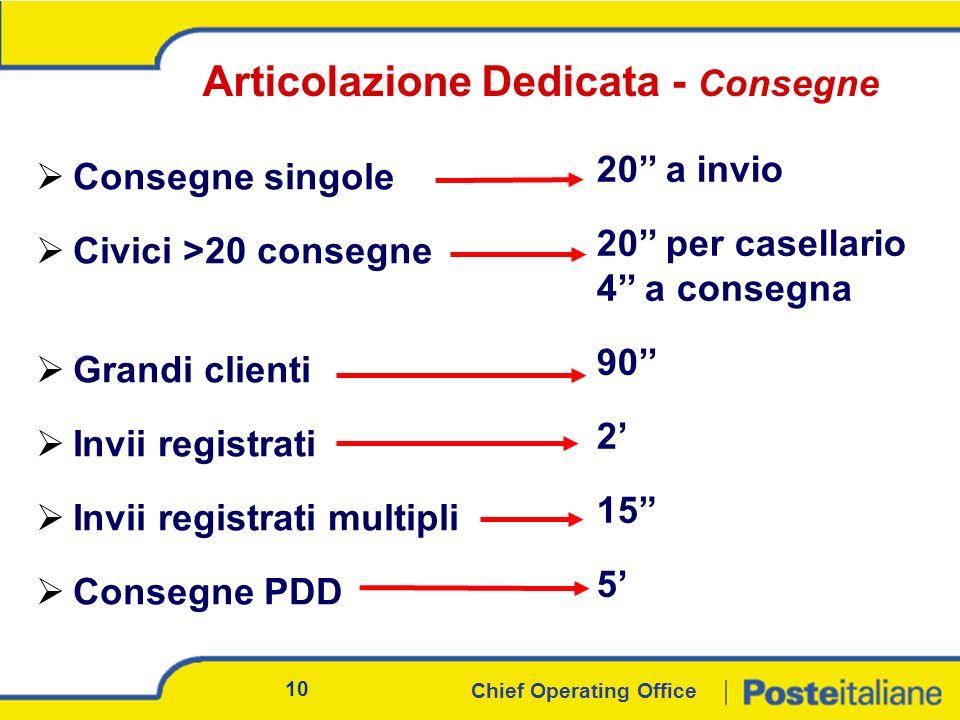 Chief Operating Office 10 Articolazione Dedicata - Consegne Consegne singole Civici >20 consegne Grandi clienti Invii registrati Invii registrati multipli Consegne PDD 20 a invio 20 per casellario 4 a consegna 90 2 15 5