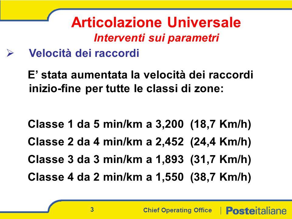 Chief Operating Office 3 Velocità dei raccordi Articolazione Universale Interventi sui parametri E stata aumentata la velocità dei raccordi inizio-fine per tutte le classi di zone: Classe 1 da 5 min/km a 3,200 (18,7 Km/h) Classe 2 da 4 min/km a 2,452 (24,4 Km/h) Classe 3 da 3 min/km a 1,893 (31,7 Km/h) Classe 4 da 2 min/km a 1,550 (38,7 Km/h)