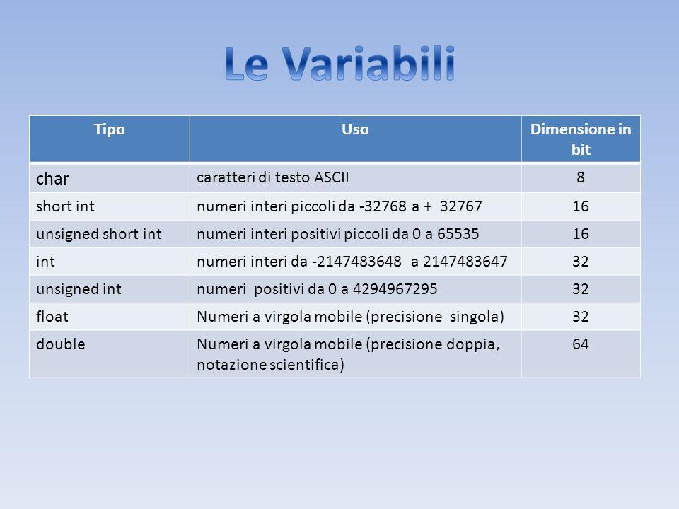 TipoUsoDimensione in bit char caratteri di testo ASCII8 short intnumeri interi piccoli da -32768 a + 3276716 unsigned short intnumeri interi positivi