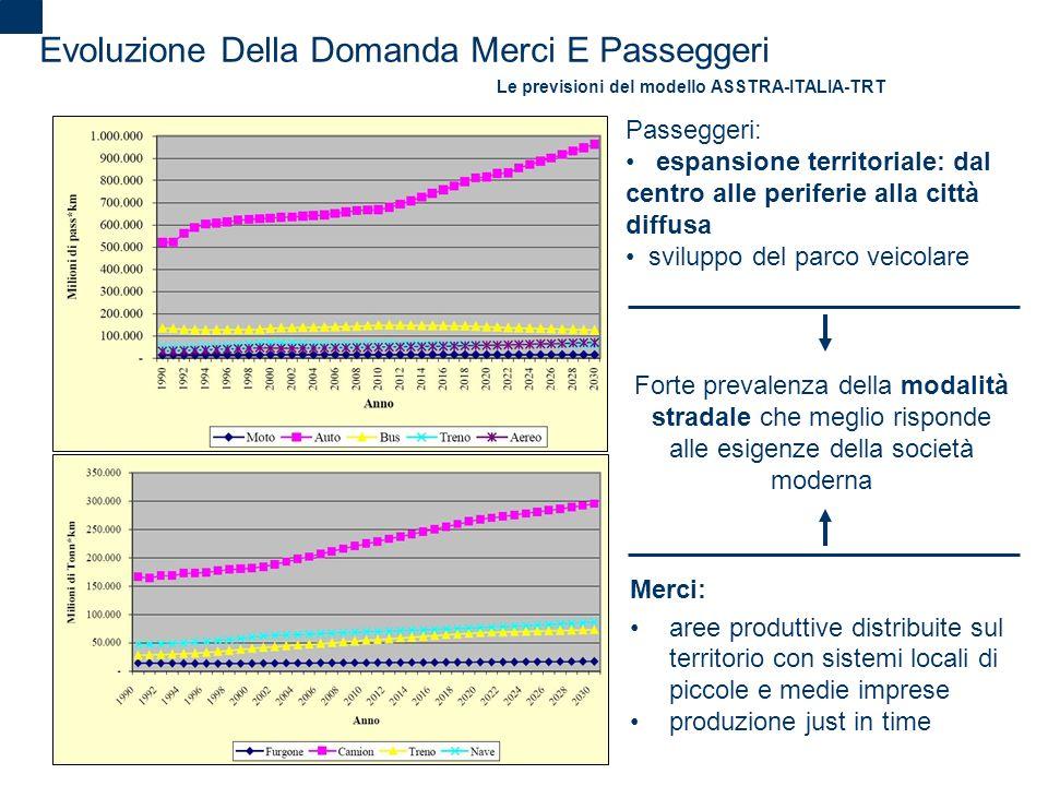2 Evoluzione Della Domanda Merci E Passeggeri Le previsioni del modello ASSTRA-ITALIA-TRT Merci: aree produttive distribuite sul territorio con sistem