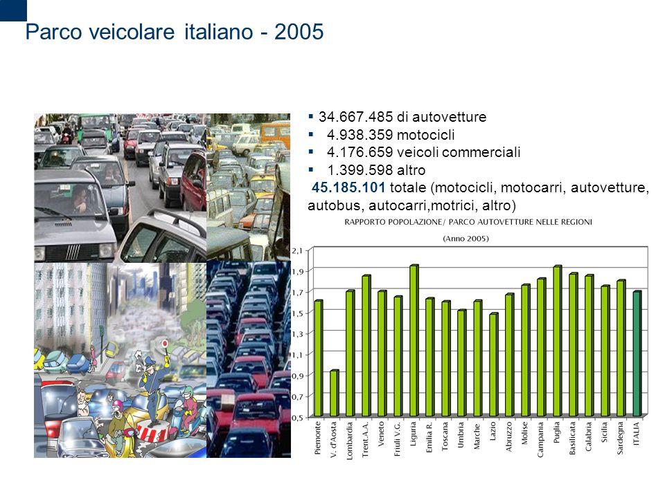 2 Parco veicolare italiano - 2005 34.667.485 di autovetture 4.938.359 motocicli 4.176.659 veicoli commerciali 1.399.598 altro 45.185.101 totale (motoc