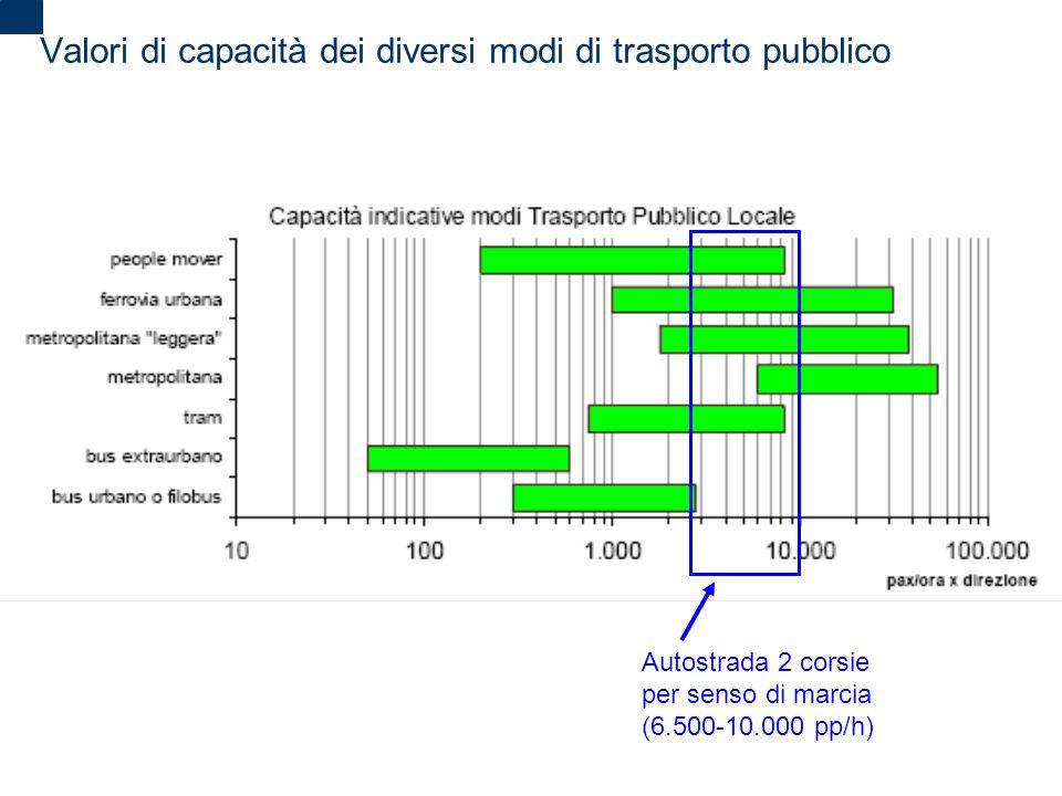 2 Valori di capacità dei diversi modi di trasporto pubblico Autostrada 2 corsie per senso di marcia (6.500-10.000 pp/h)