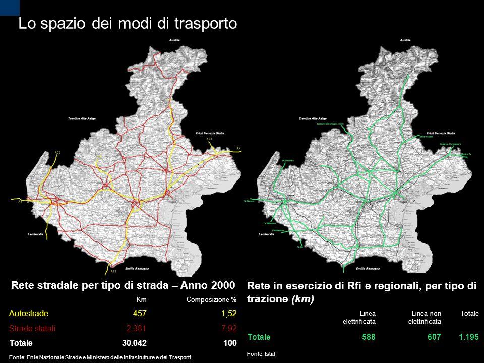2 Lo spazio dei modi di trasporto Rete stradale per tipo di strada – Anno 2000 KmComposizione % Autostrade4571,52 Strade statali2.3817,92 Totale30.042