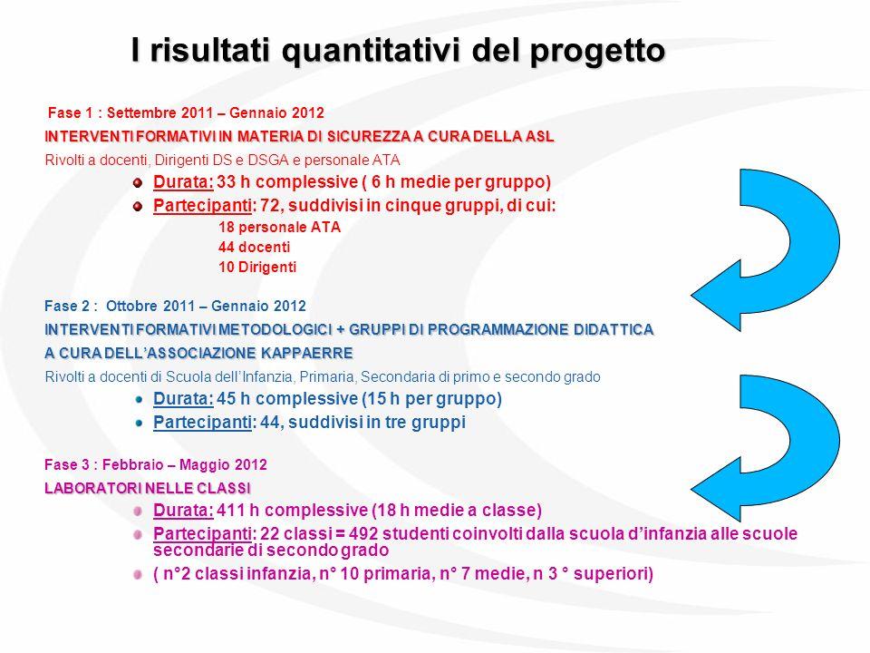 I risultati quantitativi del progetto Fase 1 : Settembre 2011 – Gennaio 2012 INTERVENTI FORMATIVI IN MATERIA DI SICUREZZA A CURA DELLA ASL Rivolti a d