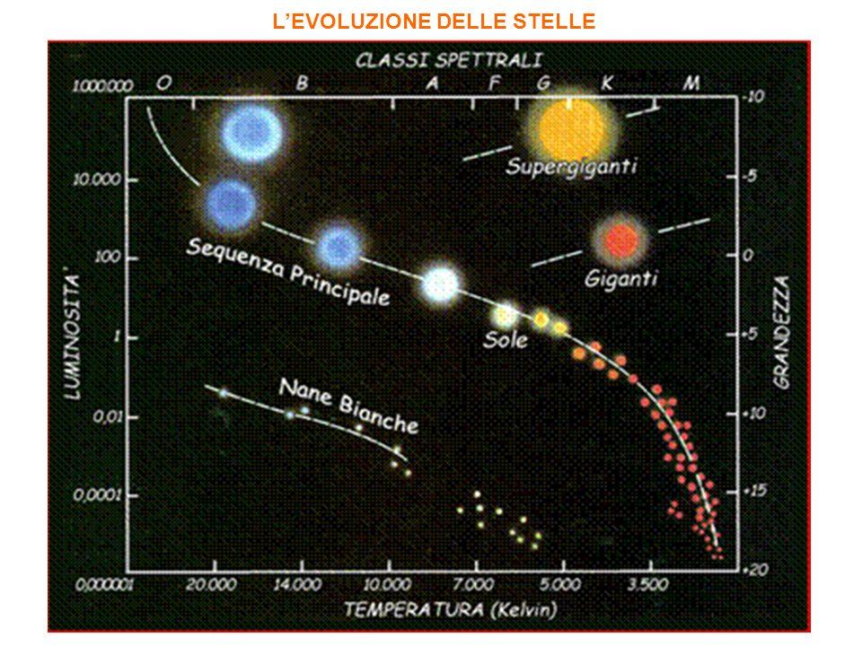 Il diagramma mostra che -Le stelle più calde sono anche le più luminose; -La luminosità è legata anche alla grandezza ( legge di Stefan-Boltzman) Le stelle più calde hanno massa 50 volte quella del Sole e quelle più fredde sono 1/10 del soleStefan-Boltzman -Al di fuori della sequenza principale, in alto a destra, cè un gruppo di stelle che hanno la stessa temperatura di stelle rosse della sequenza principale, ma hanno una luminosità maggiore perché hanno una maggiore superficie radiante: giganti e supergiganti rosse.